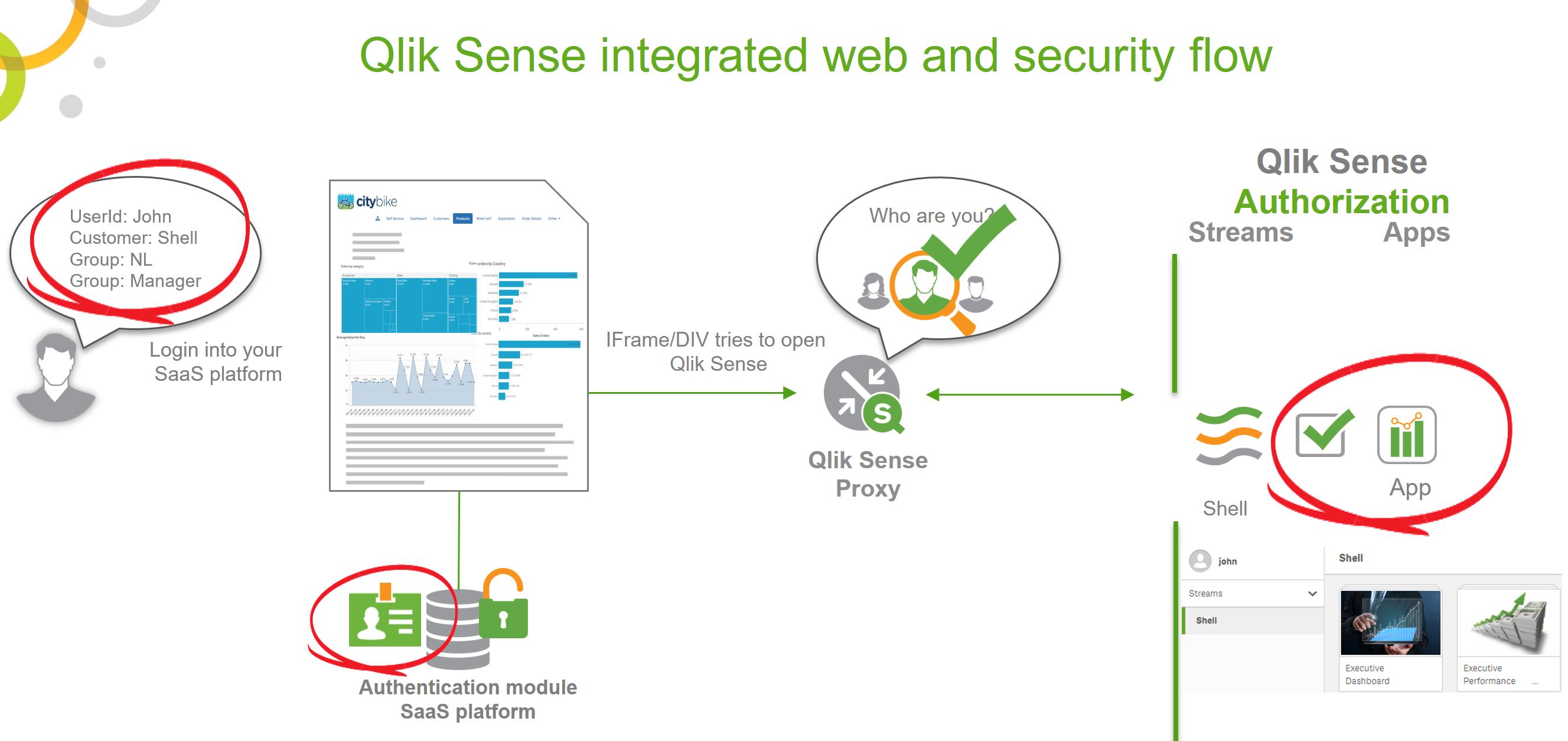 Qlik Sense API and integration demo